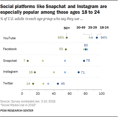 Social Media Use 2018 Research